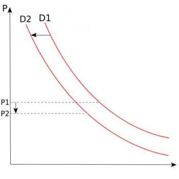 Shift in the Demand Curve