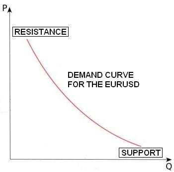 Supply and Demand and Support and Resistance