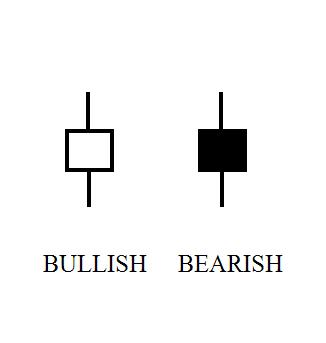Short Candlesticks