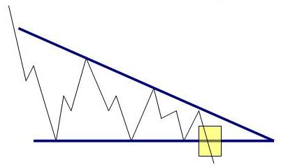 Descending Triangle Patttern