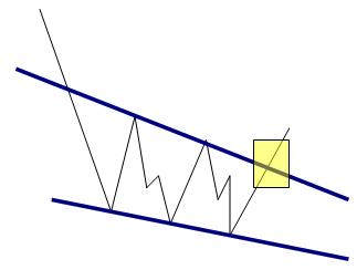 Falling Wedge Reversal Pattern