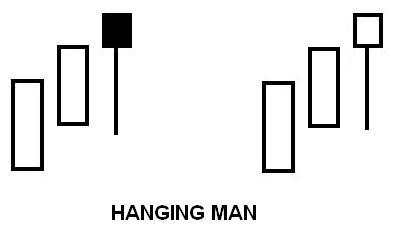 Hanging Man Pattern