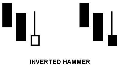 Inverted Hammer Pattern
