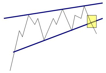 Rising Wedge Reversal Pattern