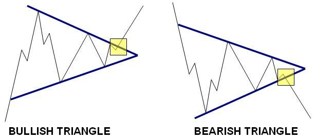 Symetrical Triangle
