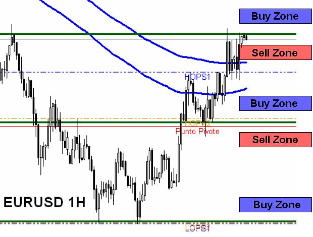 Euro analysis